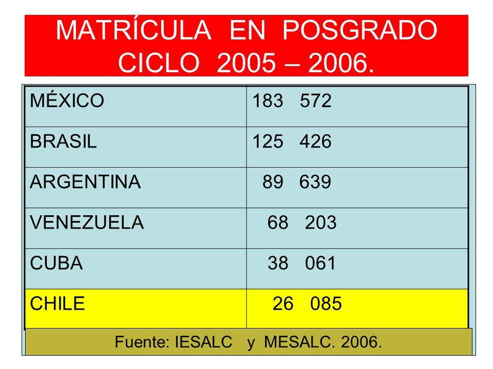 MATRÍCULA EN POSGRADO CICLO 2005 – 2006. MÉXICO183 572 BRASIL125 426 ARGENTINA 89 639 VENEZUELA 68 203 CUBA 38 061 CHILE 26 085 Fuente: IESALC y MESAL