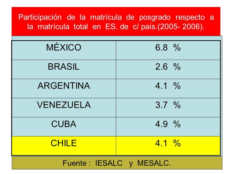 Participación de la matrícula de posgrado respecto a la matrícula total en ES. de c/ país.(2005- 2006). MÉXICO6.8 % BRASIL2.6 % ARGENTINA4.1 % VENEZUE
