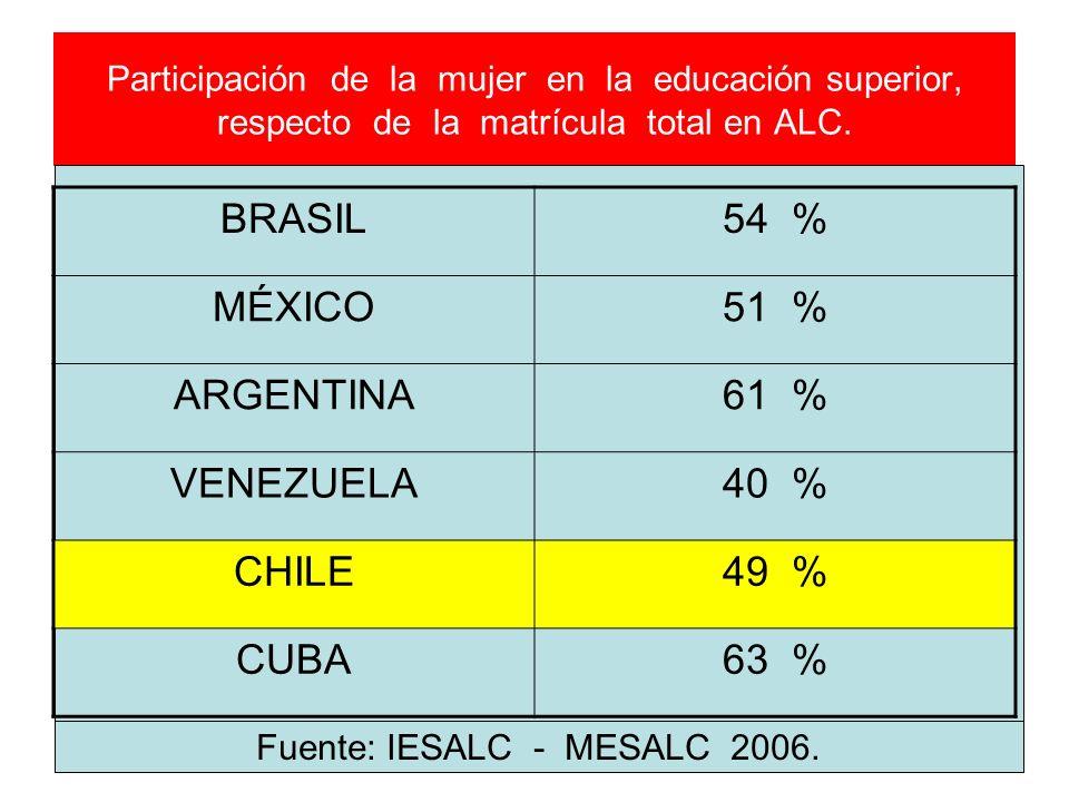 Participación de la mujer en la educación superior, respecto de la matrícula total en ALC. BRASIL54 % MÉXICO51 % ARGENTINA61 % VENEZUELA40 % CHILE49 %