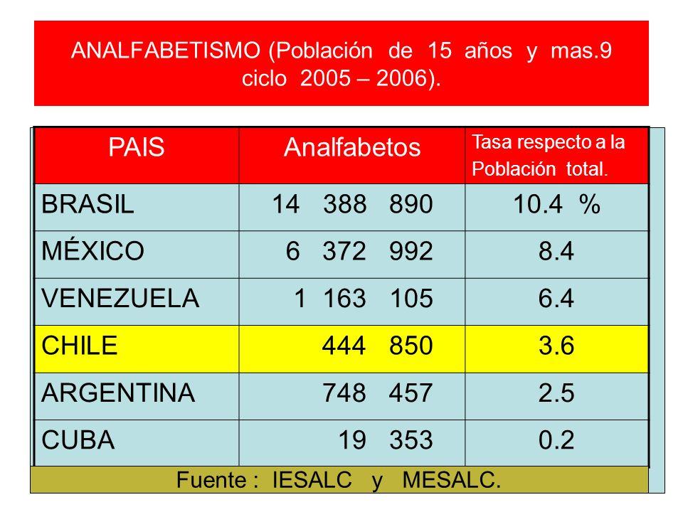 ANALFABETISMO (Población de 15 años y mas.9 ciclo 2005 – 2006). PAISAnalfabetos Tasa respecto a la Población total. BRASIL14 388 89010.4 % MÉXICO 6 37