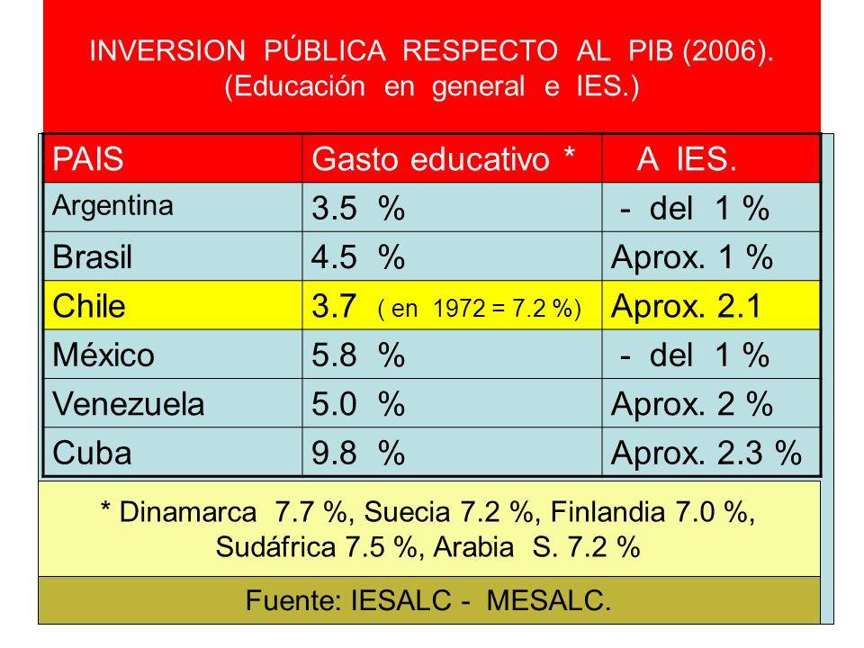 INVERSION PÚBLICA RESPECTO AL PIB (2006). (Educación en general e IES.) PAISGasto educativo * A IES. Argentina 3.5 % - del 1 % Brasil4.5 %Aprox. 1 % C