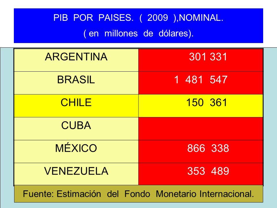 PIB POR PAISES. ( 2009 ),NOMINAL. ( en millones de dólares). ARGENTINA 301 331 BRASIL1 481 547 CHILE 150 361 CUBA MÉXICO 866 338 VENEZUELA 353 489 Fue