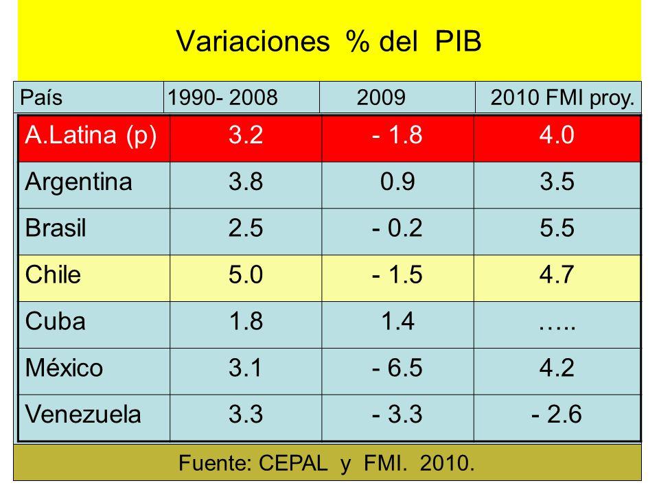 Variaciones % del PIB A.Latina (p)3.2- 1.84.0 Argentina3.80.93.5 Brasil2.5- 0.25.5 Chile5.0- 1.54.7 Cuba1.81.4….. México3.1- 6.54.2 Venezuela3.3- 3.3-