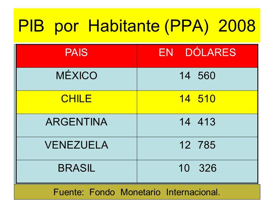 PIB por Habitante (PPA) 2008 PAISEN DÓLARES MÉXICO14 560 CHILE14 510 ARGENTINA14 413 VENEZUELA12 785 BRASIL10 326 Fuente: Fondo Monetario Internaciona