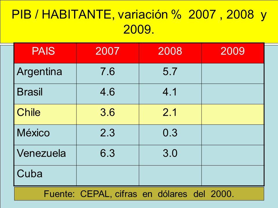 PIB / HABITANTE, variación % 2007, 2008 y 2009. PAIS200720082009 Argentina7.65.7 Brasil4.64.1 Chile3.62.1 México2.30.3 Venezuela6.33.0 Cuba Fuente: CE