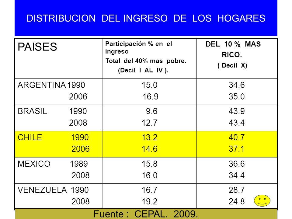 DISTRIBUCION DEL INGRESO DE LOS HOGARES PAISES Participación % en el ingreso Total del 40% mas pobre. (Decil I AL IV ). DEL 10 % MAS RICO. ( Decil X)