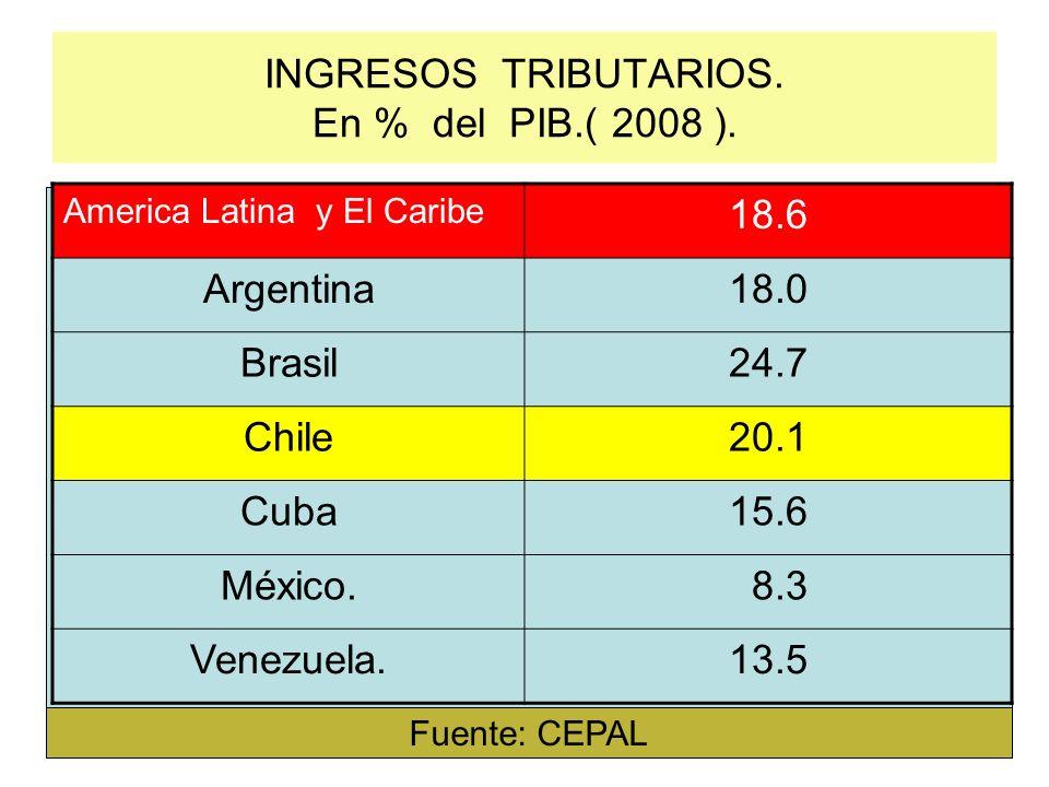 INGRESOS TRIBUTARIOS. En % del PIB.( 2008 ). America Latina y El Caribe 18.6 Argentina18.0 Brasil24.7 Chile20.1 Cuba15.6 México. 8.3 Venezuela.13.5 Fu