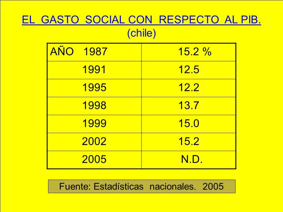 EL GASTO SOCIAL CON RESPECTO AL PIB. (chile) AÑO 1987 15.2 % 199112.5 199512.2 199813.7 199915.0 200215.2 2005 N.D. Fuente: Estadísticas nacionales. 2