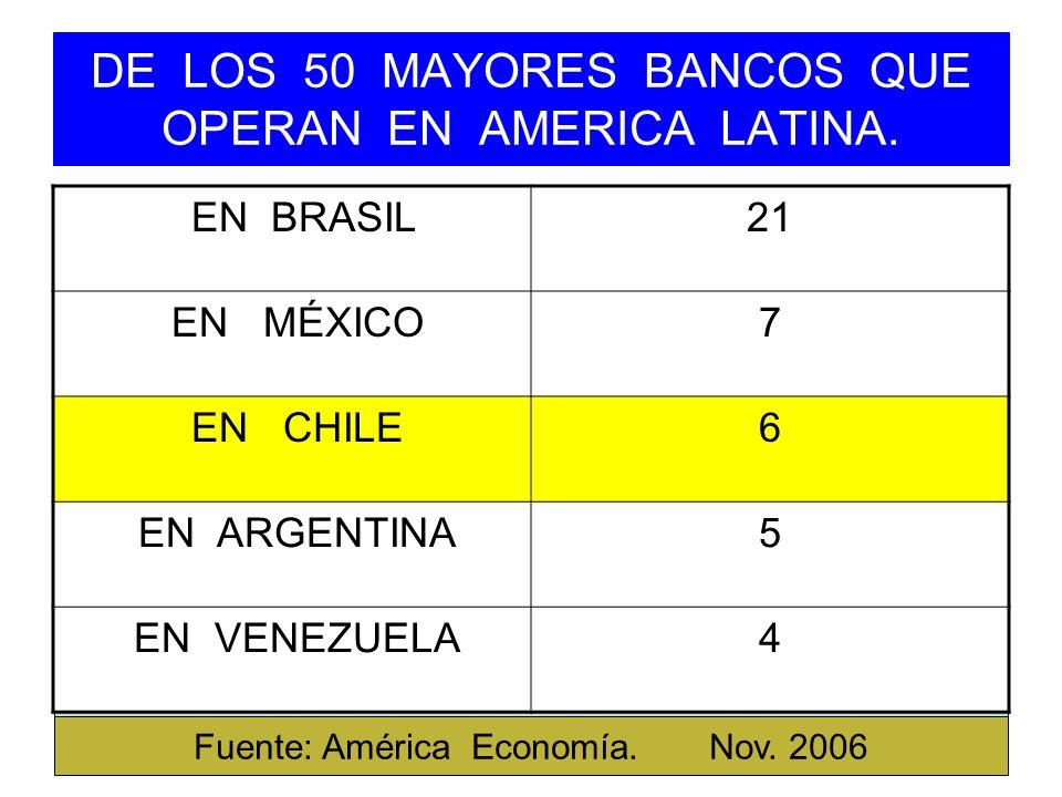 DE LOS 50 MAYORES BANCOS QUE OPERAN EN AMERICA LATINA. EN BRASIL21 EN MÉXICO7 EN CHILE6 EN ARGENTINA5 EN VENEZUELA4 Fuente: América Economía. Nov. 200