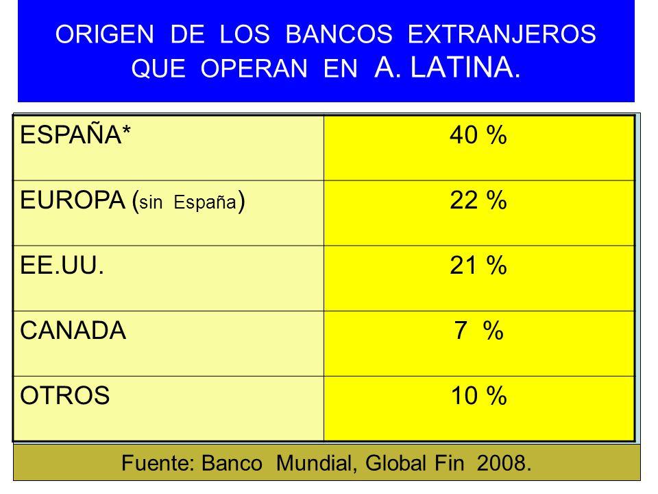 ORIGEN DE LOS BANCOS EXTRANJEROS QUE OPERAN EN A. LATINA. ESPAÑA*40 % EUROPA ( sin España )22 % EE.UU.21 % CANADA7 % OTROS10 % Fuente: Banco Mundial,