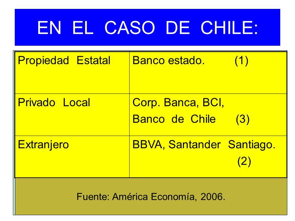 EN EL CASO DE CHILE: Propiedad EstatalBanco estado. (1) Privado LocalCorp. Banca, BCI, Banco de Chile (3) ExtranjeroBBVA, Santander Santiago. (2) Fuen