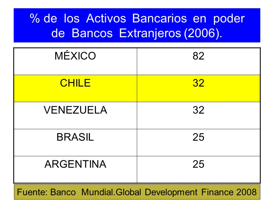 % de los Activos Bancarios en poder de Bancos Extranjeros (2006). MÉXICO82 CHILE32 VENEZUELA32 BRASIL25 ARGENTINA25 Fuente: Banco Mundial.Global Devel