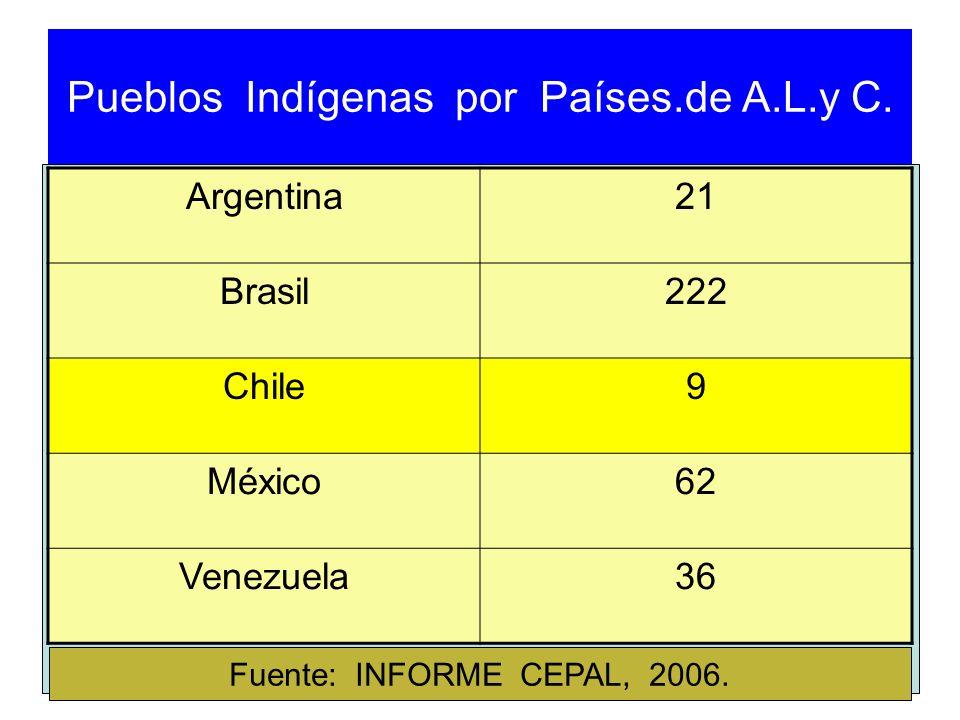 Pueblos Indígenas por Países.de A.L.y C. Argentina21 Brasil222 Chile9 México62 Venezuela36 Fuente: INFORME CEPAL, 2006.