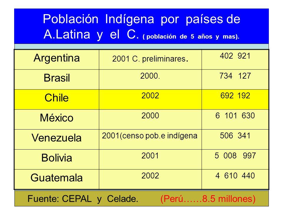 Población Indígena por países de A.Latina y el C. ( población de 5 años y mas). Argentina 2001 C. preliminares. 402 921 Brasil 2000.734 127 Chile 2002