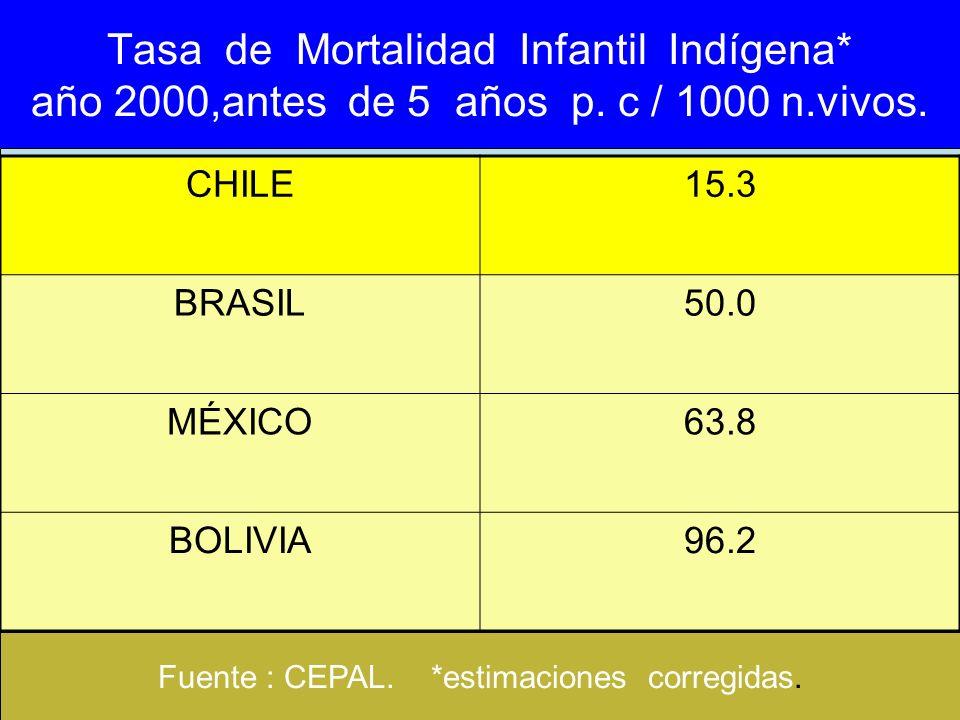Tasa de Mortalidad Infantil Indígena* año 2000,antes de 5 años p. c / 1000 n.vivos. CHILE15.3 BRASIL50.0 MÉXICO63.8 BOLIVIA96.2 Fuente : CEPAL. *estim