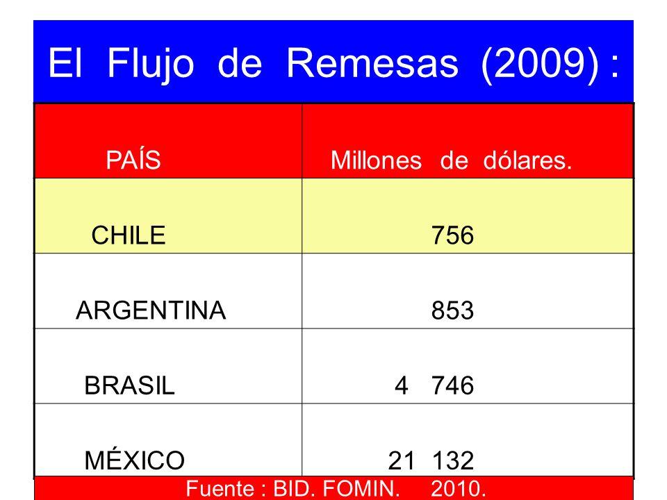 El Flujo de Remesas (2009) : PAÍS Millones de dólares. CHILE 756 ARGENTINA 853 BRASIL 4 746 MÉXICO 21 132 Fuente : BID. FOMIN. 2010.