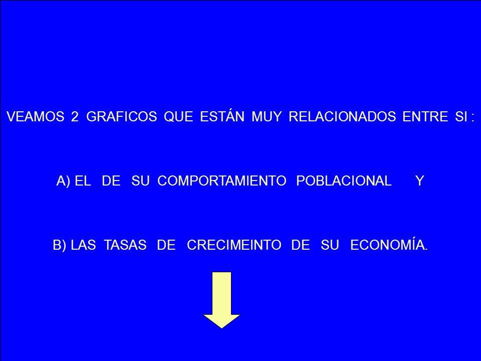 VEAMOS 2 GRAFICOS QUE ESTÁN MUY RELACIONADOS ENTRE SI : A)EL DE SU COMPORTAMIENTO POBLACIONAL Y B)LAS TASAS DE CRECIMEINTO DE SU ECONOMÍA.