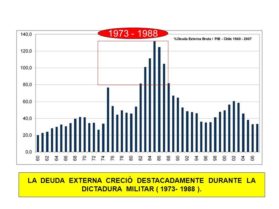 LA DEUDA EXTERNA CRECIÓ DESTACADAMENTE DURANTE LA DICTADURA MILITAR ( 1973- 1988 ). 1973 - 1988