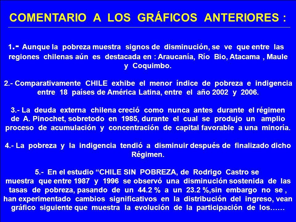 COMENTARIO A LOS GRÁFICOS ANTERIORES : 1.- Aunque la pobreza muestra signos de disminución, se ve que entre las regiones chilenas aún es destacada en