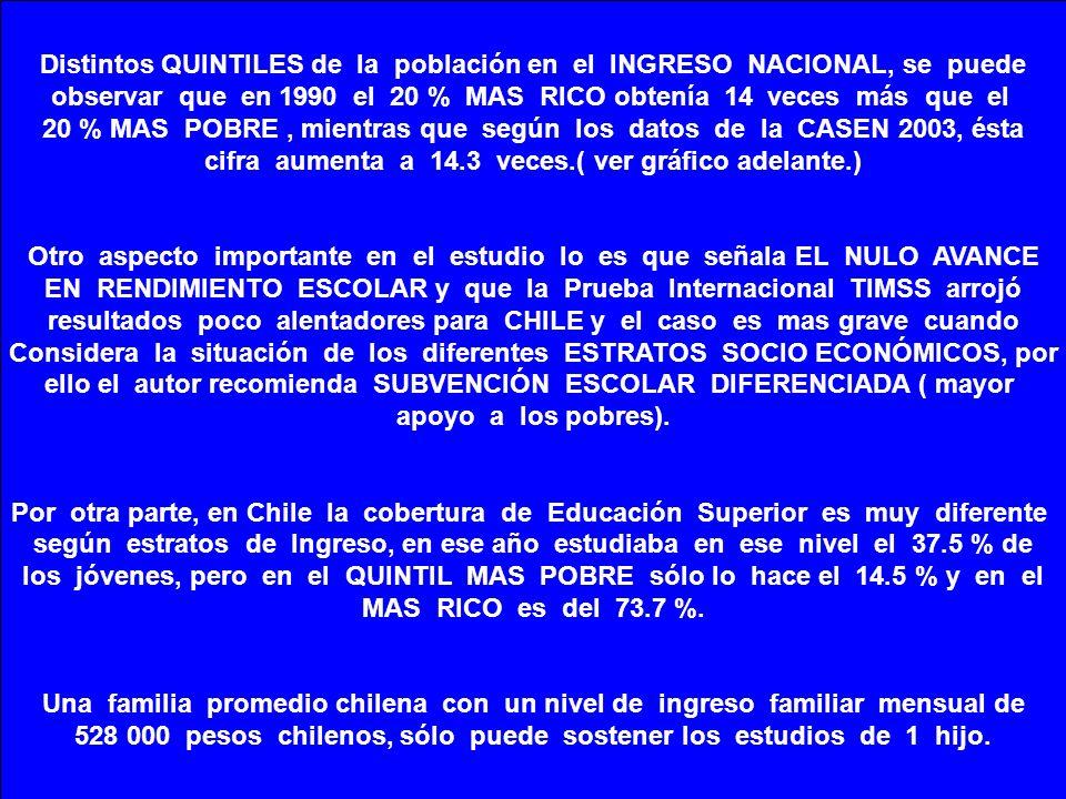 Distintos QUINTILES de la población en el INGRESO NACIONAL, se puede observar que en 1990 el 20 % MAS RICO obtenía 14 veces más que el 20 % MAS POBRE,