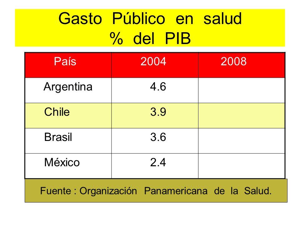 Gasto Público en salud % del PIB País 2004 2008 Argentina 4.6 Chile 3.9 Brasil 3.6 México 2.4 Fuente : Organización Panamericana de la Salud.