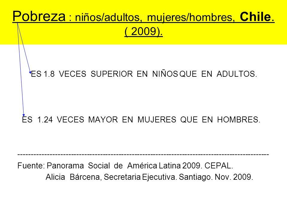 Pobreza : niños/adultos, mujeres/hombres, Chile. ( 2009). ES 1.8 VECES SUPERIOR EN NIÑOS QUE EN ADULTOS. ES 1.24 VECES MAYOR EN MUJERES QUE EN HOMBRES