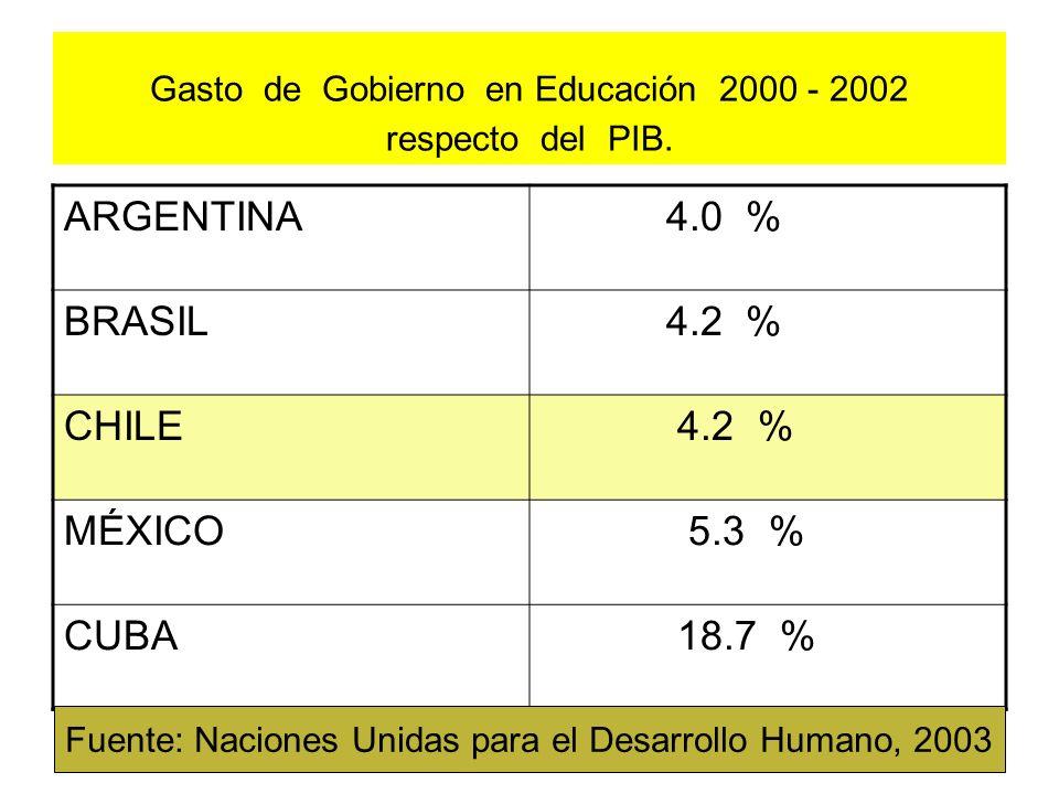 Gasto de Gobierno en Educación 2000 - 2002 respecto del PIB. ARGENTINA 4.0 % BRASIL 4.2 % CHILE 4.2 % MÉXICO 5.3 % CUBA 18.7 % Fuente: Naciones Unidas
