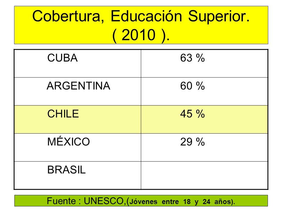 Cobertura, Educación Superior. ( 2010 ). CUBA 63 % ARGENTINA 60 % CHILE 45 % MÉXICO 29 % BRASIL Fuente : UNESCO,( Jóvenes entre 18 y 24 años).