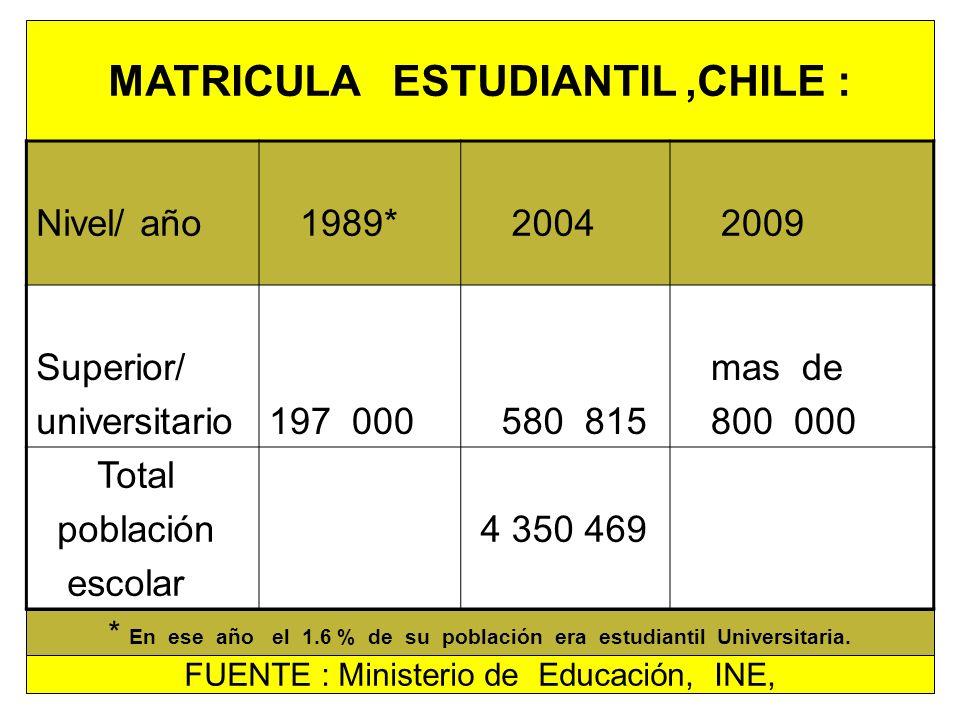 MATRICULA ESTUDIANTIL,CHILE : Nivel/ año 1989* 2004 2009 Superior/ universitario197 000 580 815 mas de 800 000 Total población escolar 4 350 469 FUENT