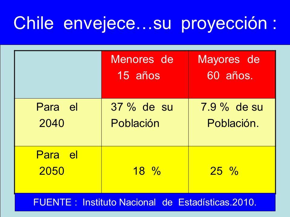 Chile envejece…su proyección : Menores de 15 años Mayores de 60 años. Para el 2040 37 % de su Población 7.9 % de su Población. Para el 2050 18 % 25 %