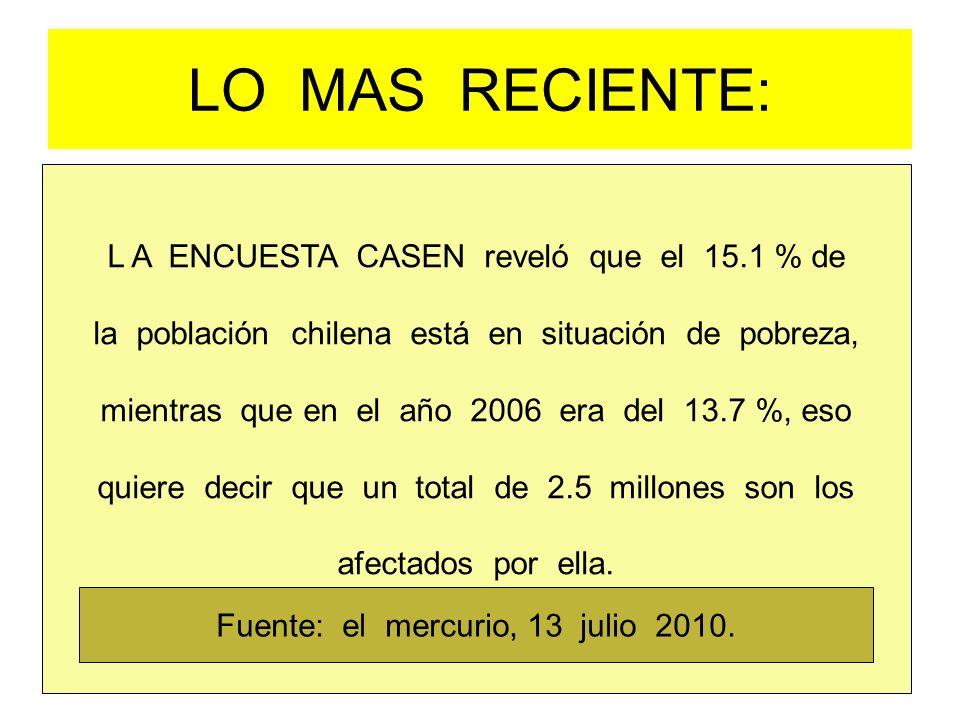 LO MAS RECIENTE: L A ENCUESTA CASEN reveló que el 15.1 % de la población chilena está en situación de pobreza, mientras que en el año 2006 era del 13.