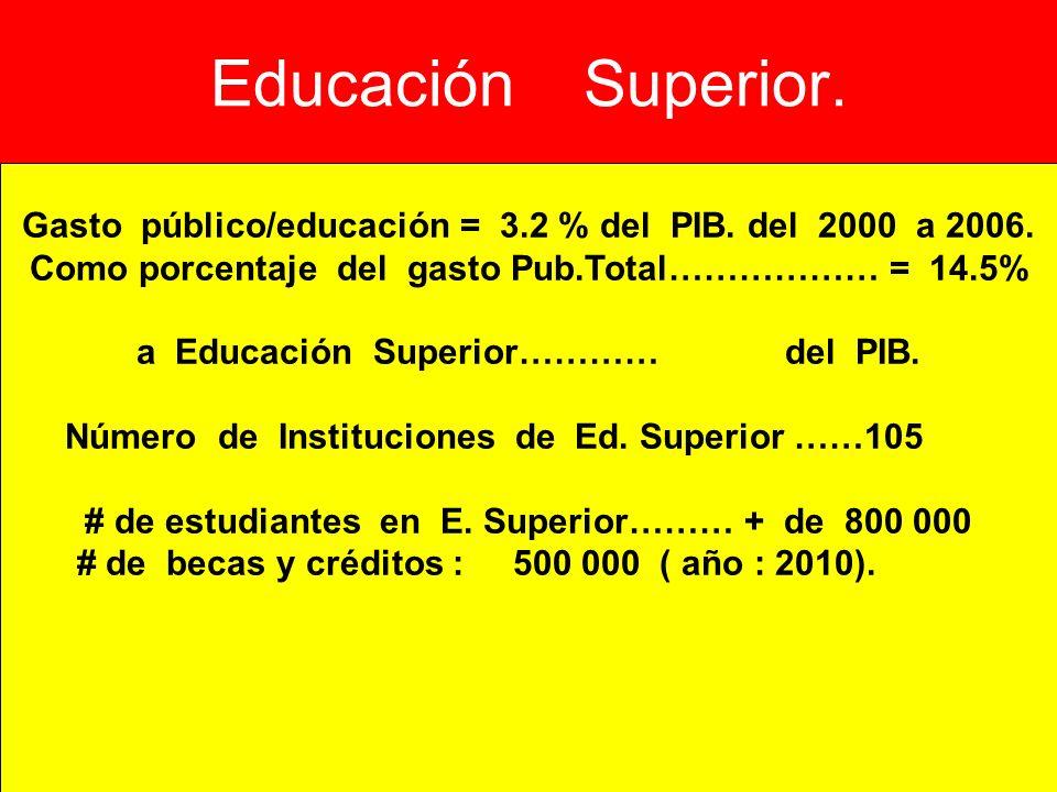 Educación Superior. Gasto público/educación = 3.2 % del PIB. del 2000 a 2006. Como porcentaje del gasto Pub.Total……………… = 14.5% a Educación Superior……