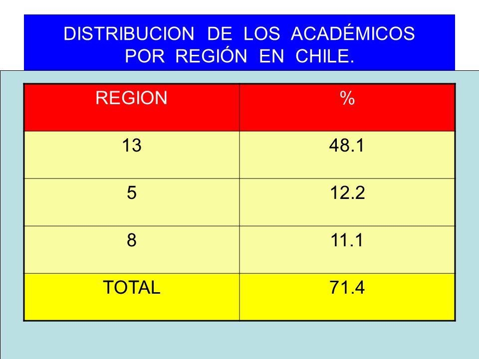 DISTRIBUCION DE LOS ACADÉMICOS POR REGIÓN EN CHILE. REGION% 1348.1 512.2 811.1 TOTAL71.4