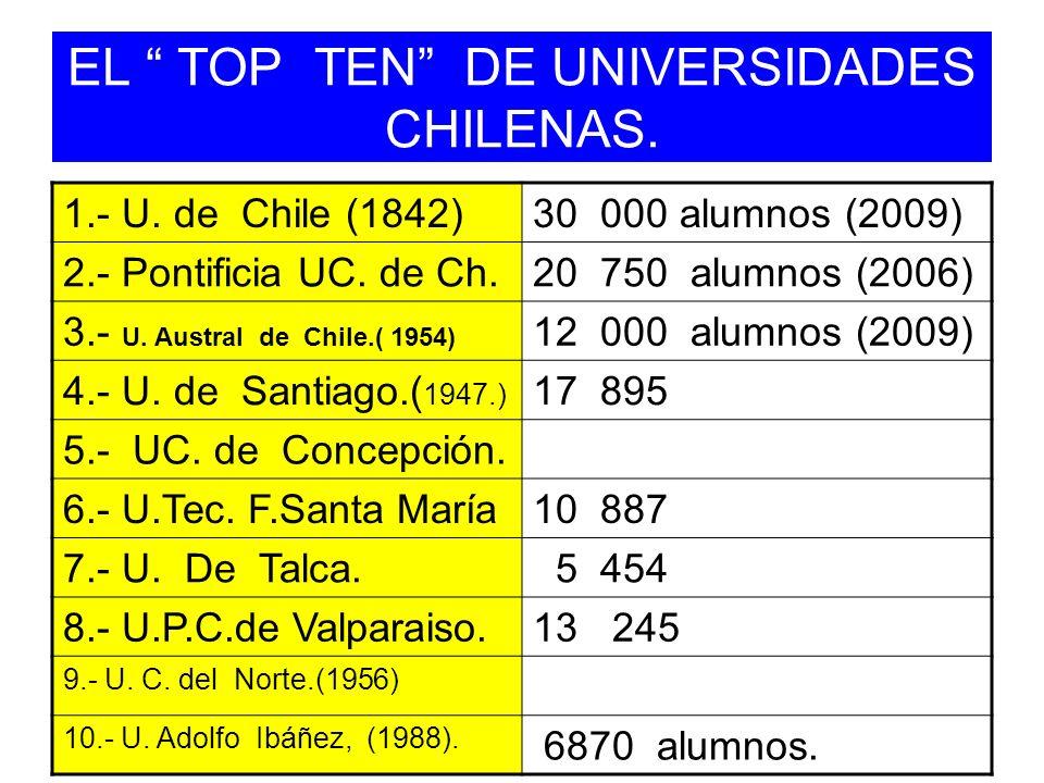 EL TOP TEN DE UNIVERSIDADES CHILENAS. 1.- U. de Chile (1842)30 000 alumnos (2009) 2.- Pontificia UC. de Ch.20 750 alumnos (2006) 3.- U. Austral de Chi