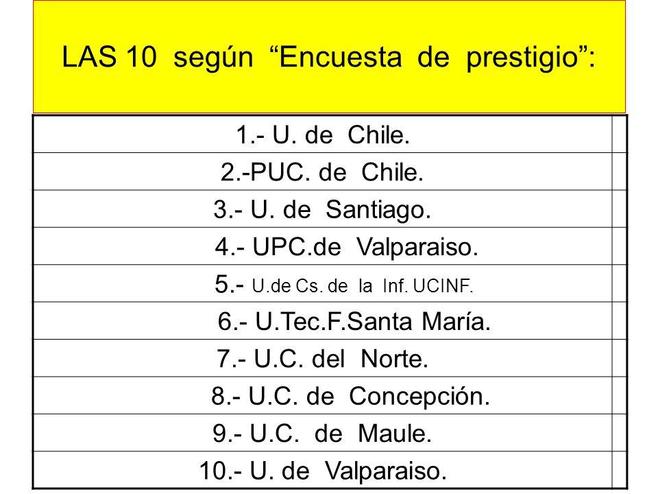 LAS 10 según Encuesta de prestigio: 1.- U. de Chile. 2.-PUC. de Chile. 3.- U. de Santiago. 4.- UPC.de Valparaiso. 5.- U.de Cs. de la Inf. UCINF. 6.- U