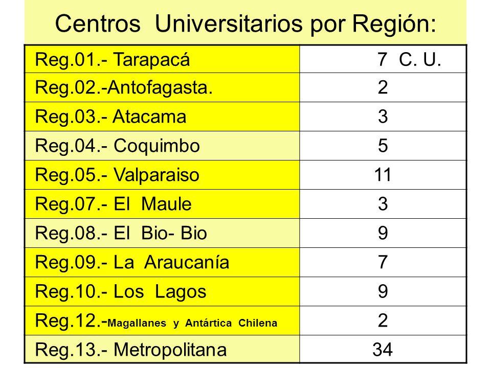 Centros Universitarios por Región: Reg.01.- Tarapacá 7 C. U. Reg.02.-Antofagasta.2 Reg.03.- Atacama3 Reg.04.- Coquimbo5 Reg.05.- Valparaiso11 Reg.07.-