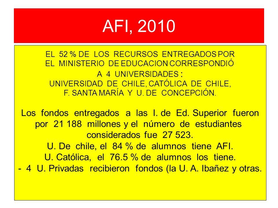 AFI, 2010 EL 52 % DE LOS RECURSOS ENTREGADOS POR EL MINISTERIO DE EDUCACION CORRESPONDIÓ A 4 UNIVERSIDADES : UNIVERSIDAD DE CHILE, CATÓLICA DE CHILE,