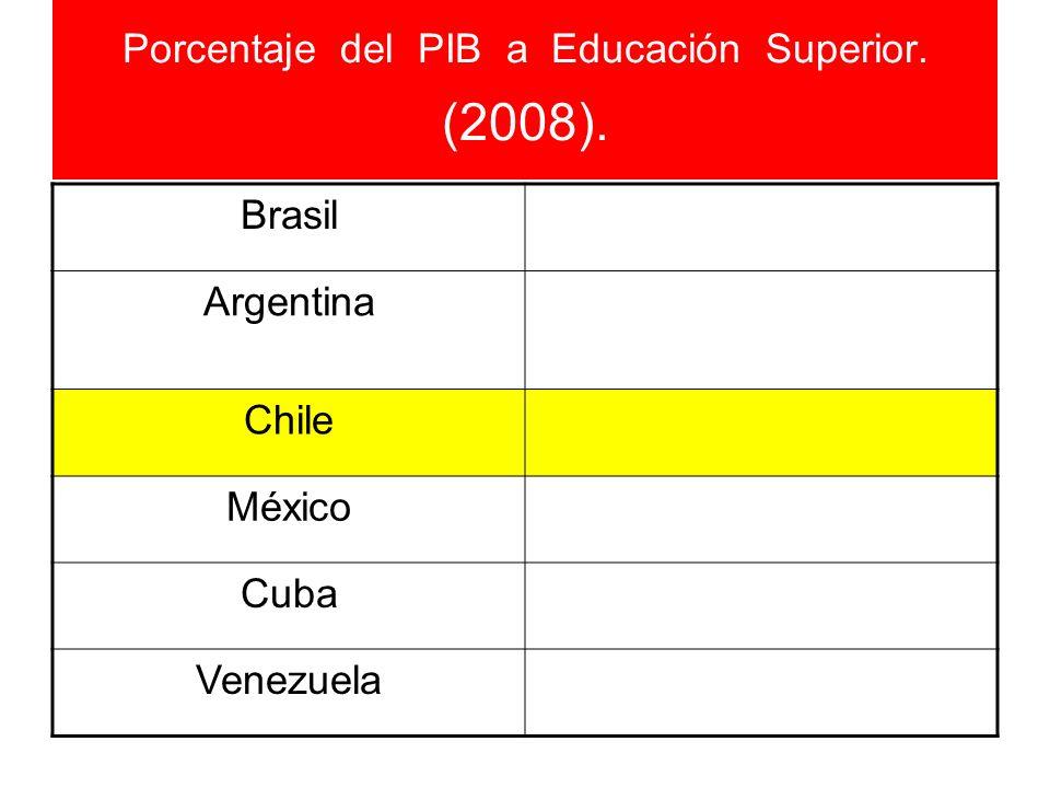 Porcentaje del PIB a Educación Superior. (2008). Brasil Argentina Chile México Cuba Venezuela