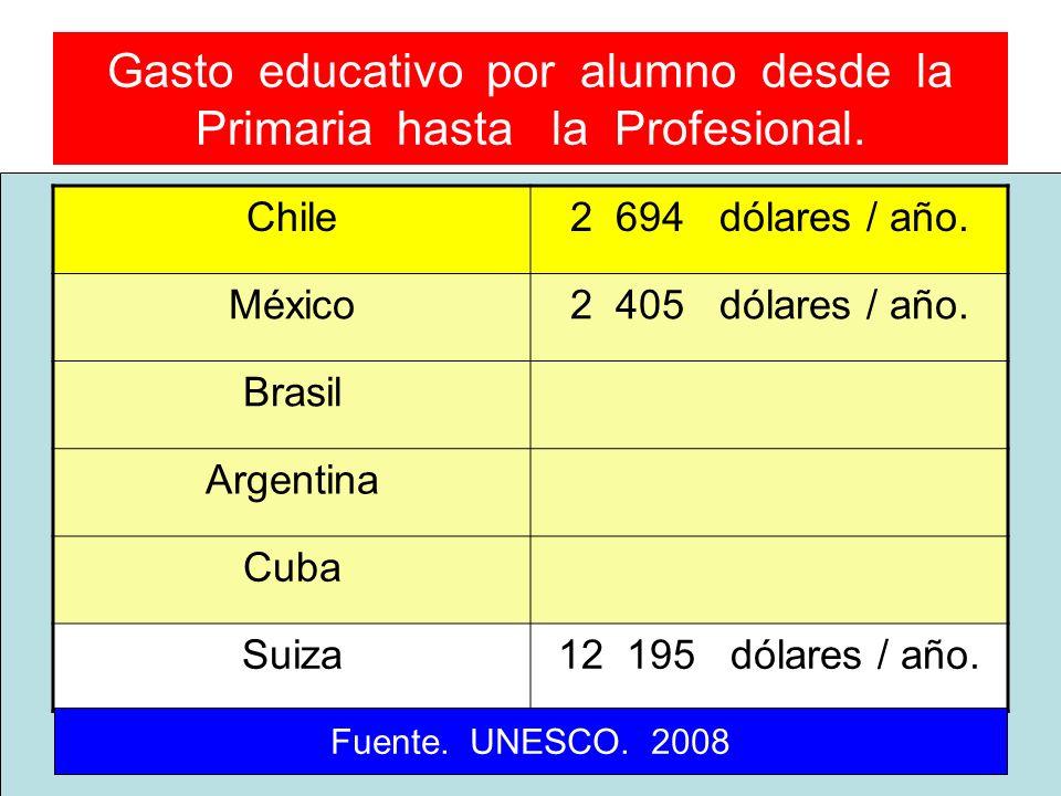 Gasto educativo por alumno desde la Primaria hasta la Profesional. Chile2 694 dólares / año. México2 405 dólares / año. Brasil Argentina Cuba Suiza12