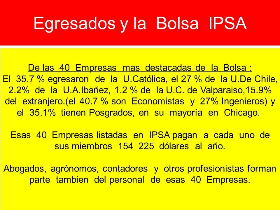 Egresados y la Bolsa IPSA De las 40 Empresas mas destacadas de la Bolsa : El 35.7 % egresaron de la U.Católica, el 27 % de la U.De Chile, 2.2% de la U
