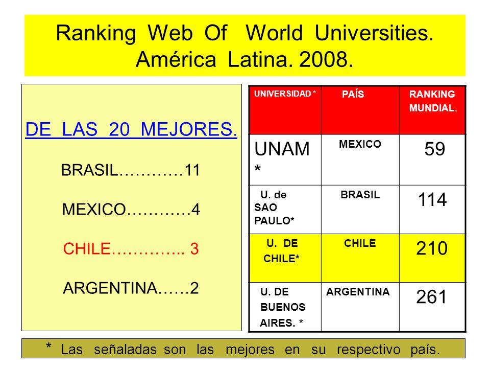 Ranking Web Of World Universities. América Latina. 2008. DE LAS 20 MEJORES. BRASIL…………11 MEXICO…………4 CHILE………….. 3 ARGENTINA……2 UNIVERSIDAD * PAÍS RAN