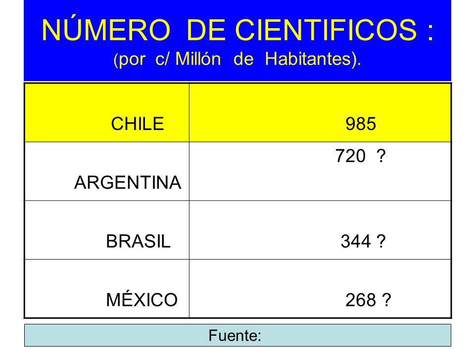NÚMERO DE CIENTIFICOS : ( por c/ Millón de Habitantes). CHILE 985 ARGENTINA 720 ? BRASIL 344 ? MÉXICO 268 ? Fuente: