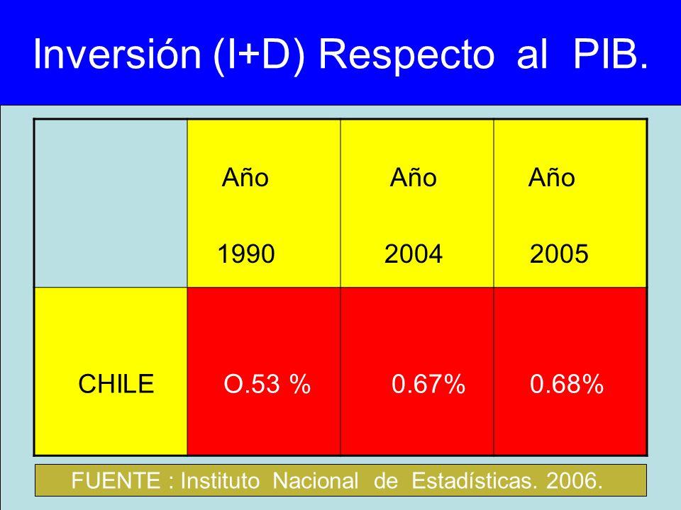 Inversión (I+D) Respecto al PIB. Año 1990 Año 2004 Año 2005 CHILE O.53 % 0.67% 0.68% FUENTE : Instituto Nacional de Estadísticas. 2006.