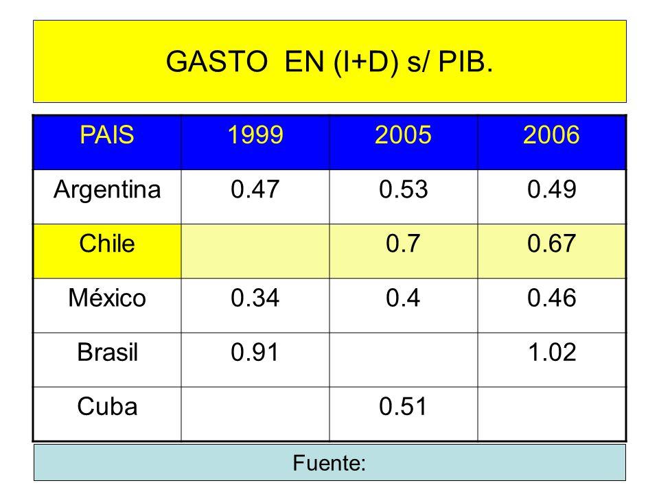 GASTO EN (I+D) s/ PIB. PAIS199920052006 Argentina0.470.530.49 Chile0.70.67 México0.340.40.46 Brasil0.911.02 Cuba0.51 Fuente: