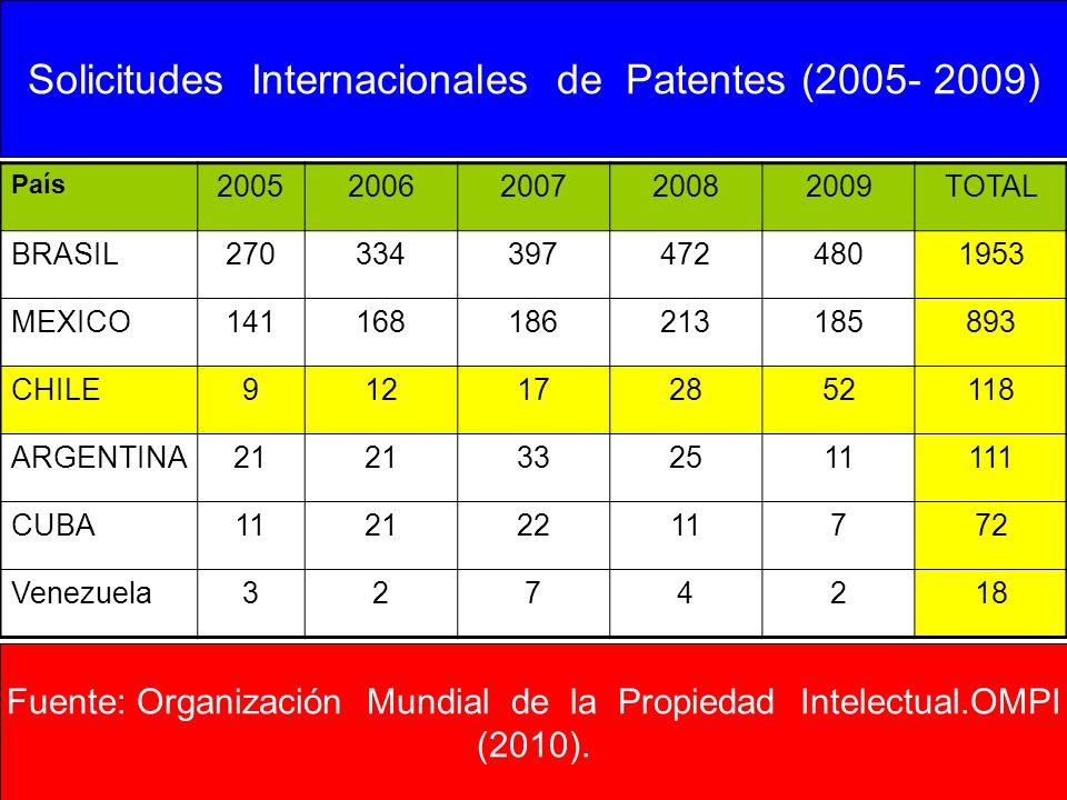 País 20052006200720082009TOTAL BRASIL2703343974724801953 MEXICO141168186213185893 CHILE912172852118 ARGENTINA21 332511111 CUBA11212211772 Venezuela327
