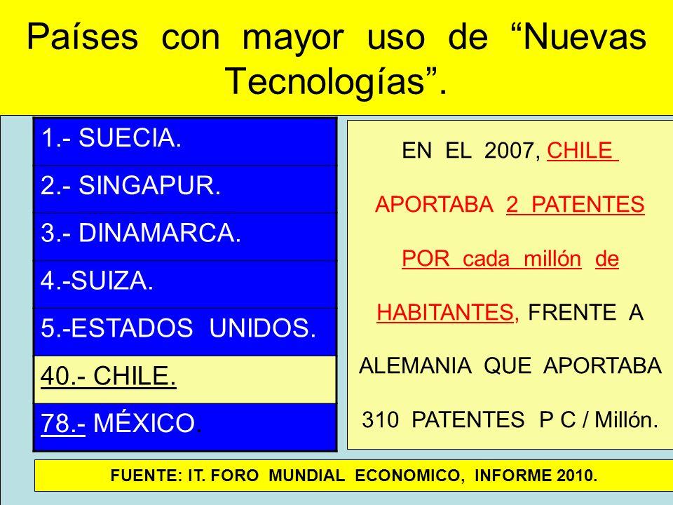 Países con mayor uso de Nuevas Tecnologías. 1.- SUECIA. 2.- SINGAPUR. 3.- DINAMARCA. 4.-SUIZA. 5.-ESTADOS UNIDOS. 40.- CHILE. 78.- MÉXICO. FUENTE: IT.