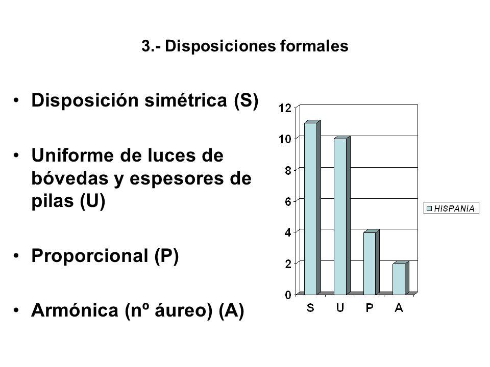 3.- Disposiciones formales Disposición simétrica (S) Uniforme de luces de bóvedas y espesores de pilas (U) Proporcional (P) Armónica (nº áureo) (A)