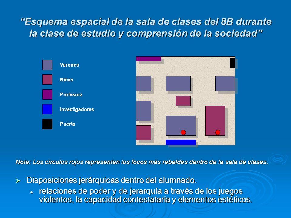 Esquema espacial de la sala de clases del 8B durante la clase de estudio y comprensión de la sociedad Nota: Los círculos rojos representan los focos m