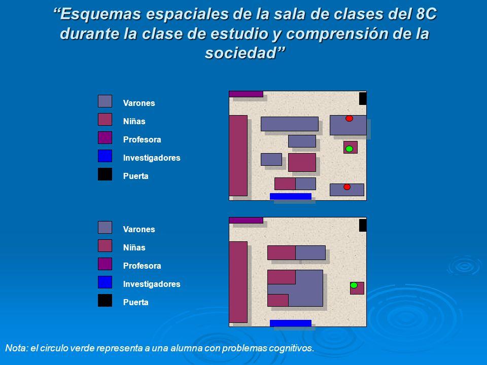 Esquemas espaciales de la sala de clases del 8C durante la clase de estudio y comprensión de la sociedad Varones Niñas Profesora Investigadores Puerta