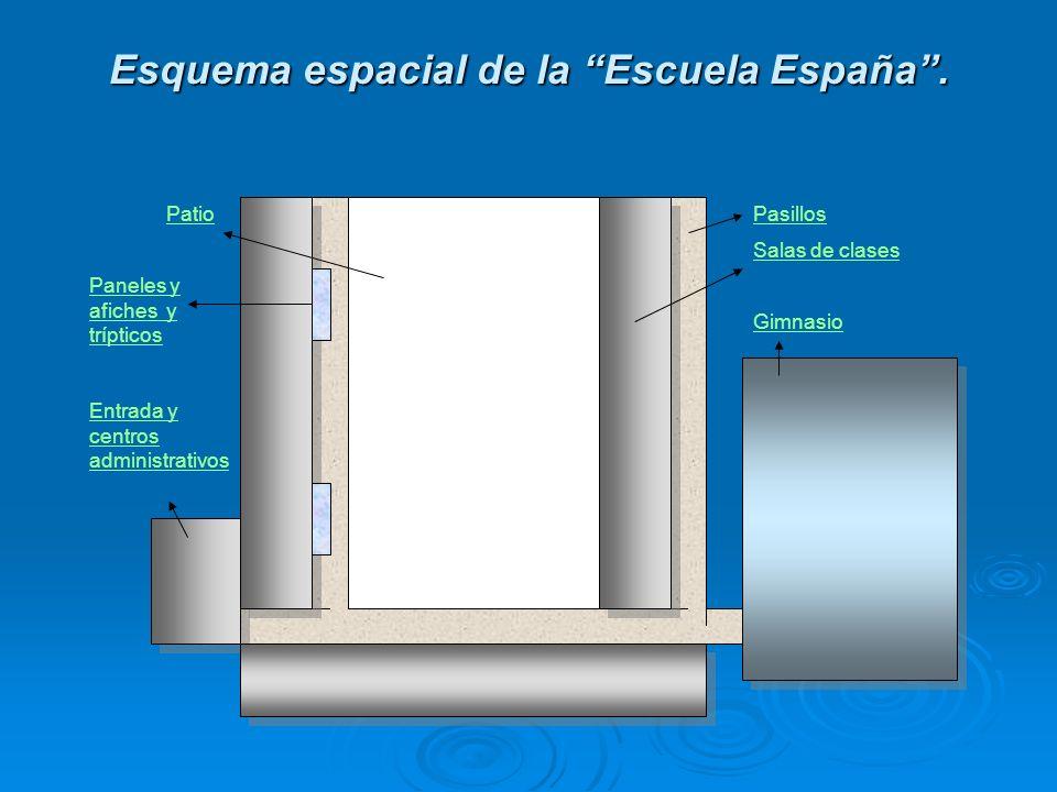 Esquema espacial de la Escuela España. Pasillos Salas de clases Gimnasio Patio Entrada y centros administrativos Paneles y afiches y trípticos